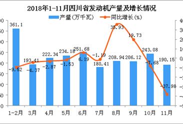 2018年1-11月四川省发动机产量为2291.41万千瓦 同比下降3.86%