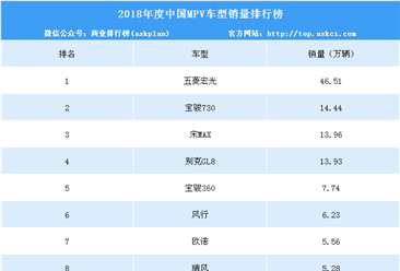 2018年度中国MPV车型销量排行榜