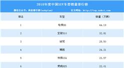 2018年度中國SUV車型銷量排行榜