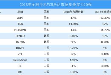 小鱼儿玄机2站年中国手机VCM马达市场分析及2019年市场展望(表)