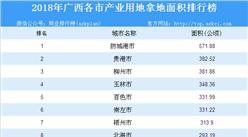 产业用地情报:2018年广西各市产业用地拿地面积排行榜