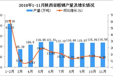 2018年1-11月陕西省粗钢产量为1216.95万吨 同比增长13.29%