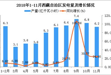 2018年1-11月西藏自治区发电量为54.8亿千瓦小时 同比增长20.97%