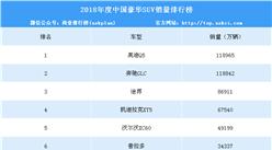 2018年度中国豪华SUV销量排行榜(TOP10)