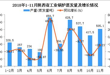2018年1-11月陕西省工业锅炉蒸发量及增长情况分析