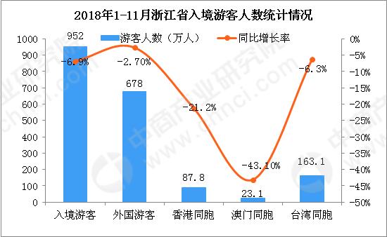 旅游管理前景如何:11月浙江省出入境旅游数据分析:入境游客同比下