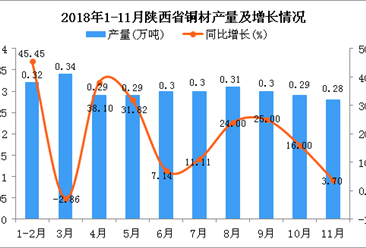 2018年1-11月陕西省铜材产量为3.02万吨 同比增长17.97%