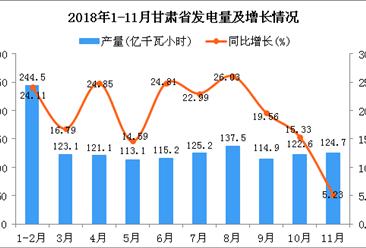 2018年1-11月甘肃省发电量为1341.9亿千瓦小时 同比增长19.58%