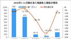 2018年1-11月浙江省出入境旅游数据分析:入境游客同比下降6.9%(图)