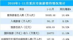 2018年1-11月重慶市旅游收入超4000億元 同比大增30.52%(圖表)