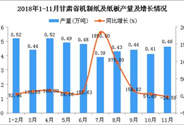 2018年1-11月甘肃省机制纸及纸板产量同比增长100.88%
