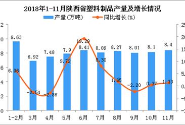 2018年1-11月陕西省塑料制品产量同比增长3.76%(图)