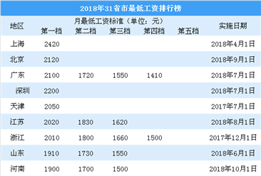 2018年31省市最低工资排行榜:谁上调幅度最大?(附榜单)