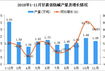 2018年1-11月甘肃省烧碱产量为17.07万吨 同比下降2.35%