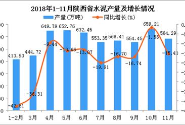 2018年1-11月陕西省水泥产量为5713.36万吨 同比下降18.65%
