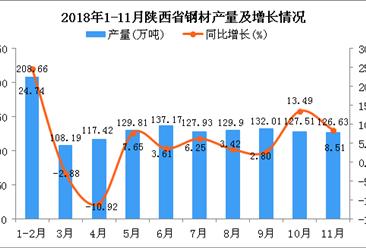 2018年1-11月陕西省钢材产量为1345.23万吨 同比增长6.18%