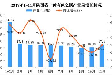 2018年1-11月陕西省十种有色金属产量同比下降15.03%