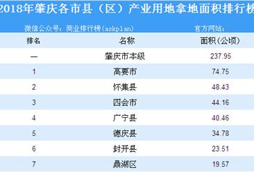 产业用地情报:2018年肇庆各市县(区)产业用地拿地面积排行榜