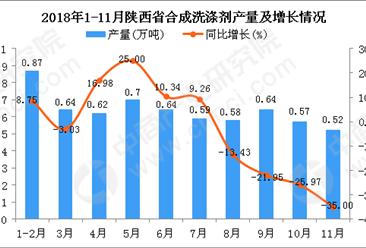 2018年1-11月陕西省合成洗涤剂产量为6.37万吨 同比下降5.35%