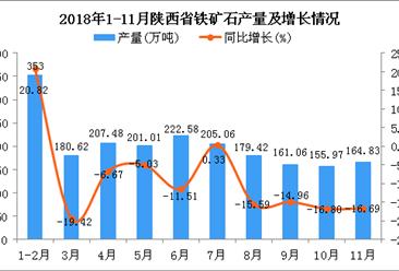 2018年1-11月陕西省铁矿石产量同比下降7.4%