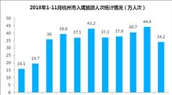 2018年1-11月杭州市出入境旅游數據分析:旅游外匯收入增長9.9%(附圖表)