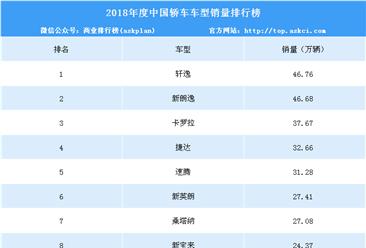 2018年度中国轿车车型销量排行榜