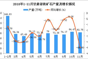 2018年1-11月甘肃省铁矿石产量为835.98万吨 同比下降24.75%
