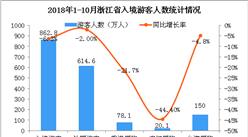 2018年1-10月浙江省出入境旅游数据分析(图)