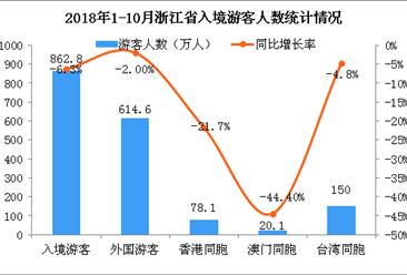 2018年1-10月浙江省出入境旅游數據分析(圖)