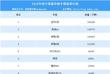 2018年度中国豪华轿车销量排行榜(top10)