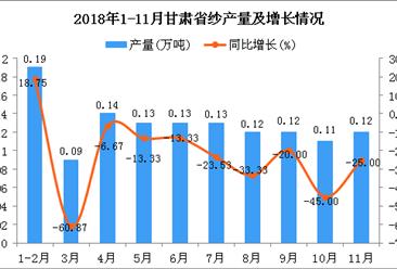 2018年1-11月甘肃省纱产量为1.28万吨 同比下降24.71%