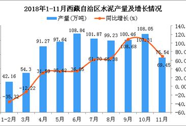 2018年1-11月西藏自治区水泥产量为879.36万吨 同比增长42.67%