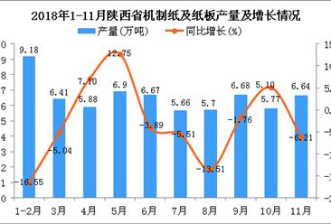 2018年1-11月陕西省机制纸及纸板产量及增长情况分析