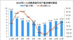 2018年1-11月陕西省汽车产量及增长情况分析:同比下降1.2%