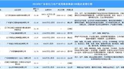 产业用地情报:2018年广东江门产业用地拿地面积100强企业排行榜