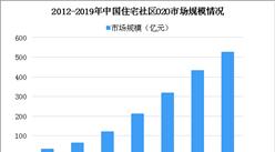 社區O2O整合線上線下資源 2019年住宅社區O2O市場規模將達526億(圖)