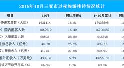 2018年1-10月三亚市旅游数据分析:旅游收入约400亿元 增长15.23%(附图表)
