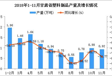 2018年1-11月甘肃省塑料制品产量及增长情况分析