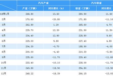 2018年度中国汽车产销情况分析(附图表)