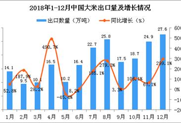 2018年1-12月中国大米出口数量及金额增长情况分析(图)