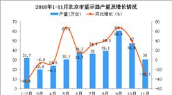 2018年1-11月北京市显示器产量为355.3万台 同比增长12.2%