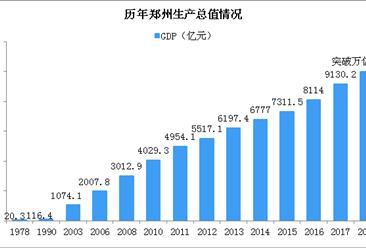 2018宁波郑州GDP突破万亿大关 中国GDP万亿俱乐部望扩至17城(图)