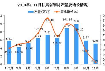 2018年1-11月甘肃省铜材产量为64.26万吨 同比增长98.39%