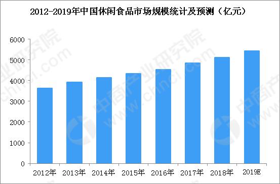 2019年中国休闲食品行业市场规模及发展趋势预测(图)