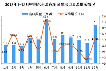 2018年12月中国汽车及汽车底盘出口量为16.1万辆 同比增长46.4%