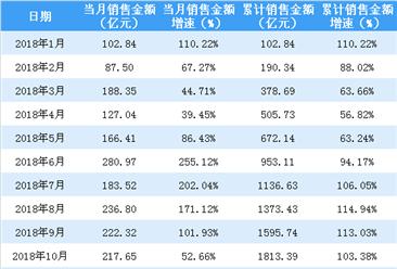2018年新城控股销售金额2210.98亿 同比增长74.82%(附图表)