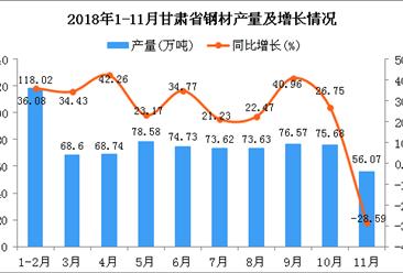 2018年1-11月甘肃省钢材产量为764.24万吨 同比增长23.52%