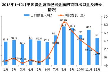 2018年12月中国贵金属或包贵金属的首饰出口量同比增长10.9%