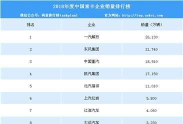 2018年1-12月重卡企业销量排名:一汽解放全年销量26.13万辆 增长9%(附榜单)