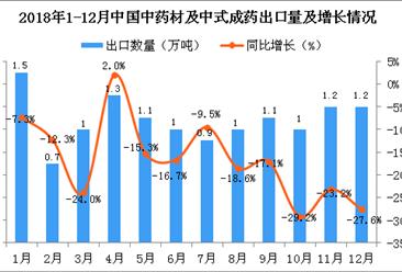 2018年12月中国中药材及中式成药出口量同比下降27.6%